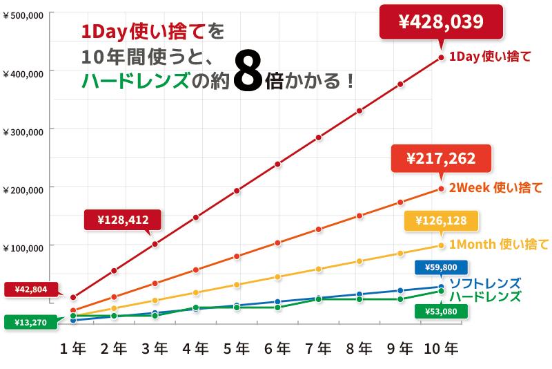 コンタクトレンズの種類別累積費用比較グラフの図